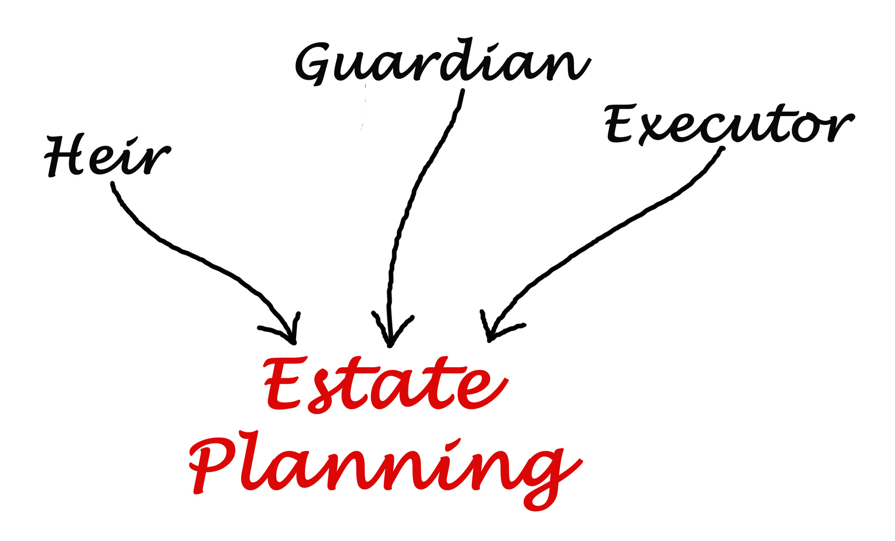 Diagram of Estate Planning for probate lawyers Oberlin and Vermilion
